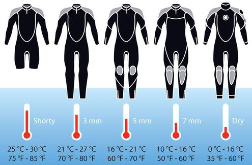 Temperature guide to Wetsuits and Drysuits