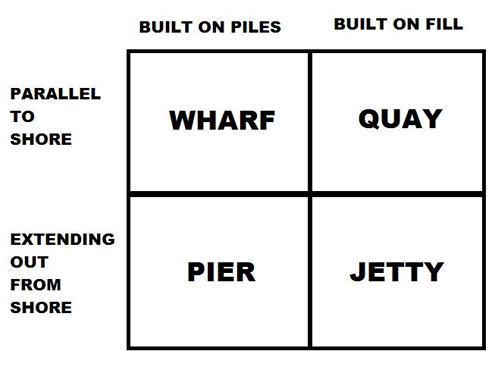 Pier, Jetty, Wharf or Quay?